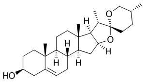 Diosgenín: skúsenosti, účinky (aj vedľajšie) a užívanie